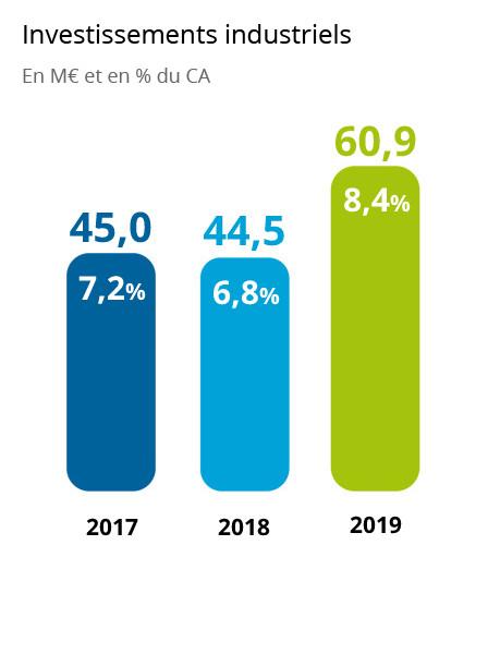 PVL - 2019 - Investissements industriels