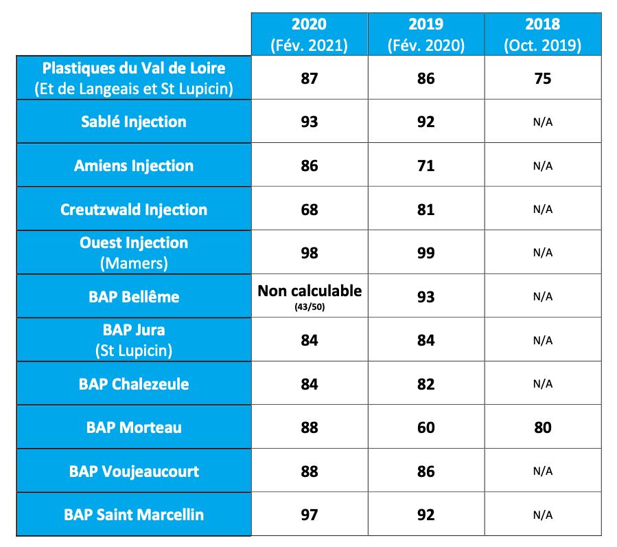 Index Egalité Femmes / Hommes 2020 pour les entités du Groupe PVL en France